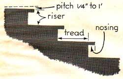 circular stair nosings
